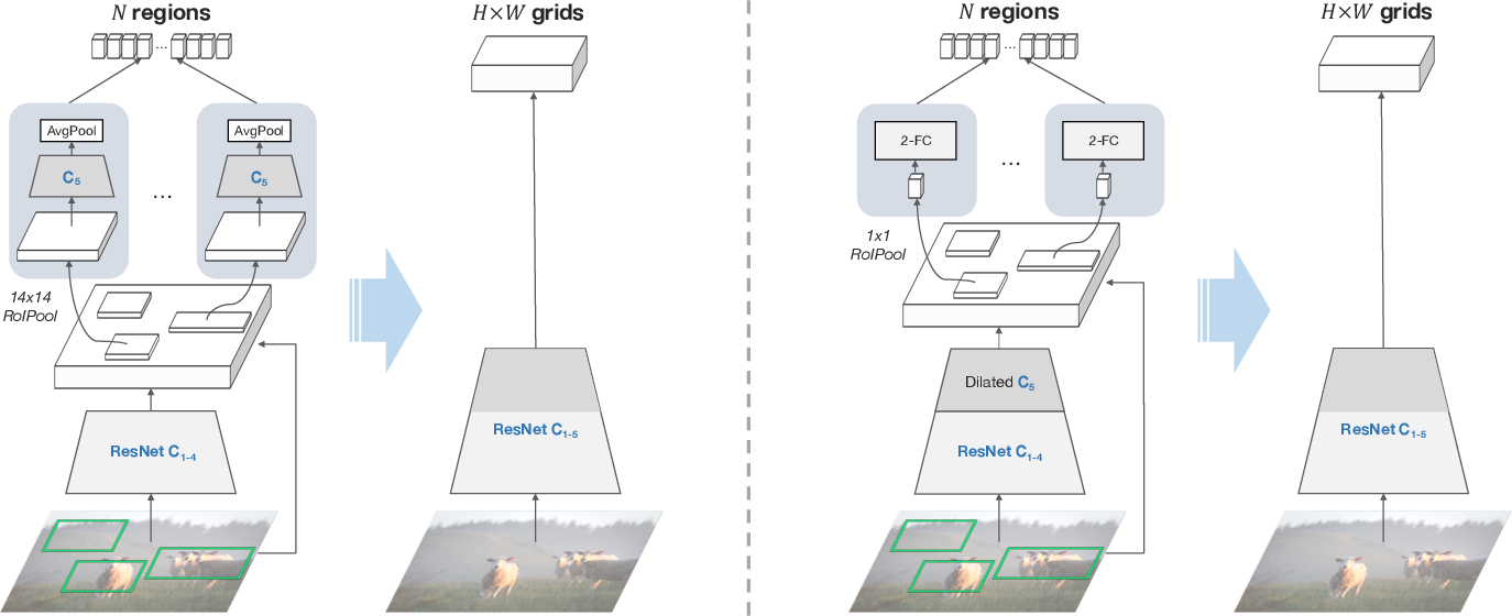 Figure 3 for In Defense of Grid Features for Visual Question Answering