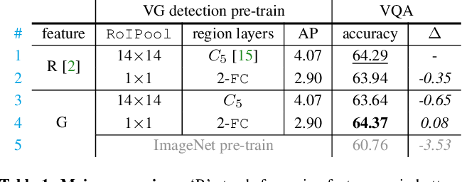 Figure 2 for In Defense of Grid Features for Visual Question Answering