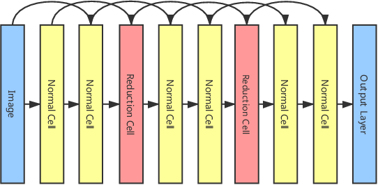 Figure 1 for Neural Architecture Search via Combinatorial Multi-Armed Bandit