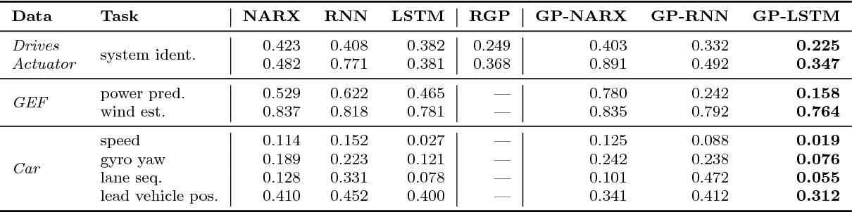 Figure 4 for Learning Scalable Deep Kernels with Recurrent Structure
