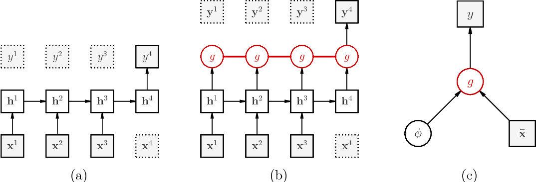 Figure 1 for Learning Scalable Deep Kernels with Recurrent Structure