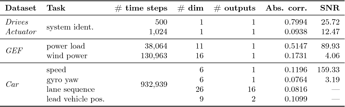Figure 2 for Learning Scalable Deep Kernels with Recurrent Structure