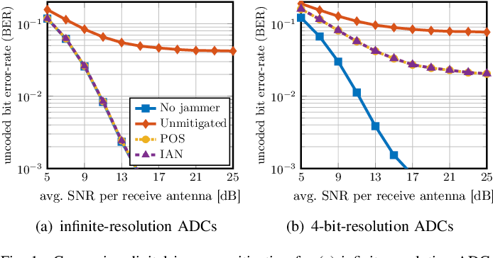Figure 1 for Jammer Mitigation via Beam-Slicing for Low-Resolution mmWave Massive MU-MIMO