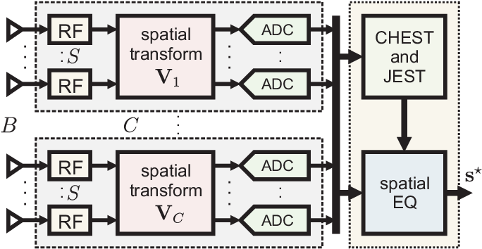 Figure 2 for Jammer Mitigation via Beam-Slicing for Low-Resolution mmWave Massive MU-MIMO