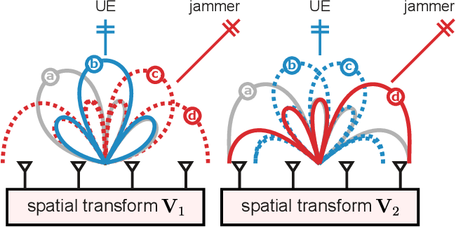 Figure 3 for Jammer Mitigation via Beam-Slicing for Low-Resolution mmWave Massive MU-MIMO