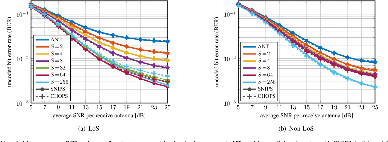 Figure 4 for Jammer Mitigation via Beam-Slicing for Low-Resolution mmWave Massive MU-MIMO