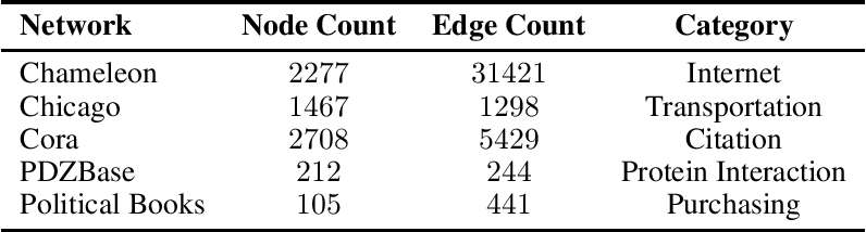 Figure 2 for Kolmogorov Regularization for Link Prediction