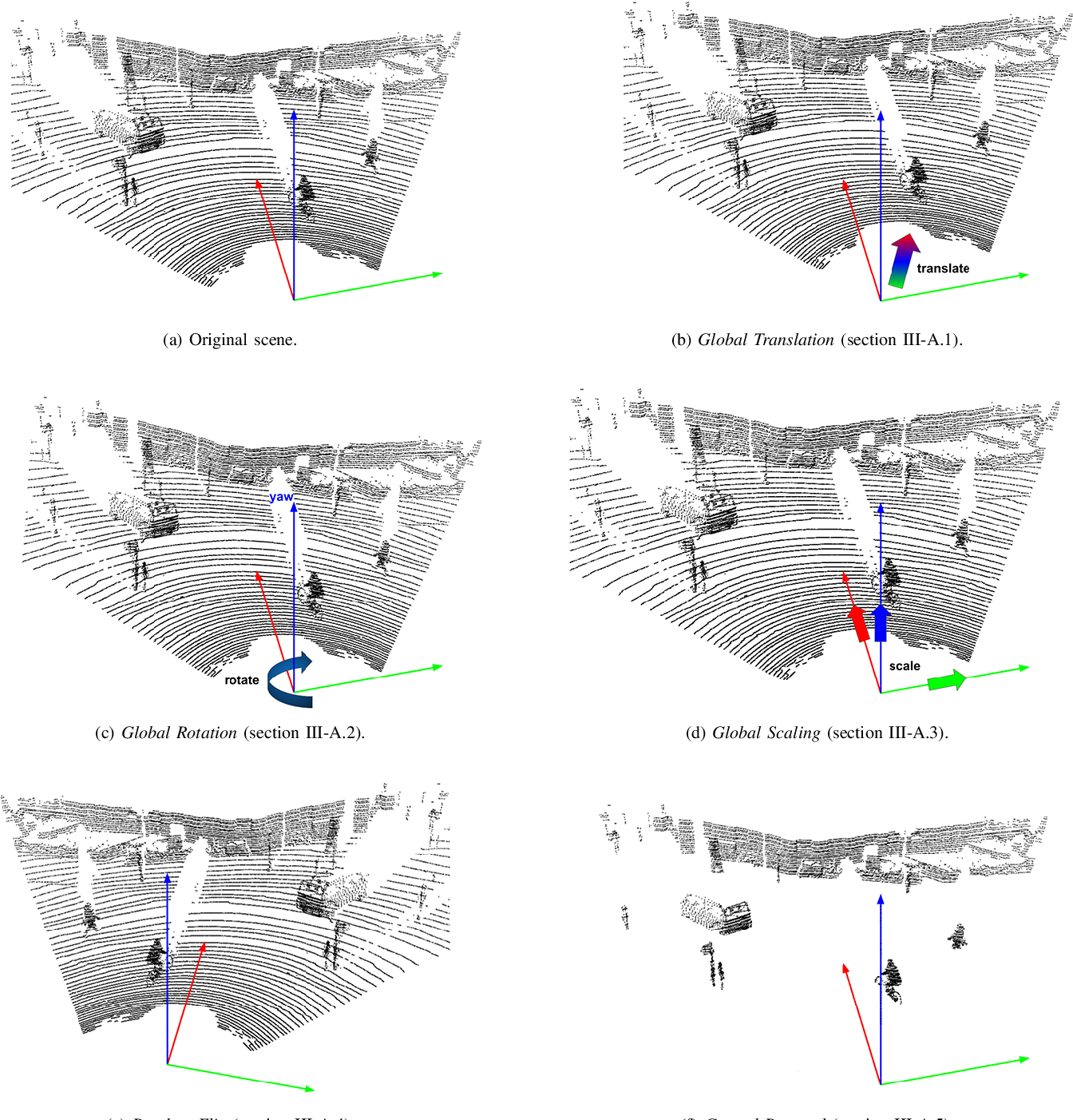 Figure 1 for Quantifying Data Augmentation for LiDAR based 3D Object Detection