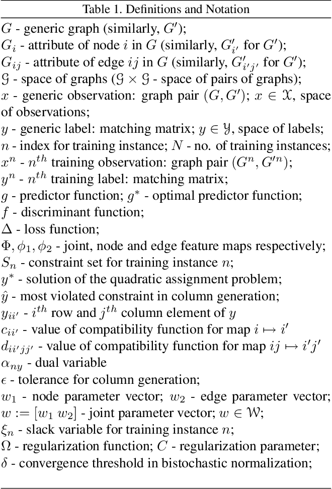 Figure 1 for Learning Graph Matching