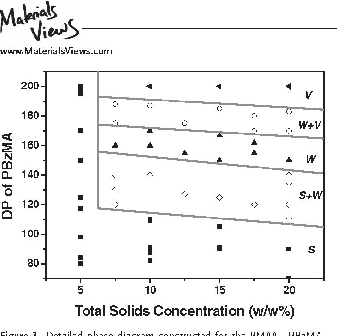 Figure 3 . Detailed phase diagram constructed for the PMAA 71 -PBzMA x formulation by systematic variation of the mean target degree of polymerization of PBzMA (x) and the total solids concentration. The mean DP values of the PBzMA block shown in the phase diagram were calculated from the diblock copolymer composition determined by 1 H NMR spectroscopy in CDCl 3 . (S = spheres; W = worms; V = vesicles).