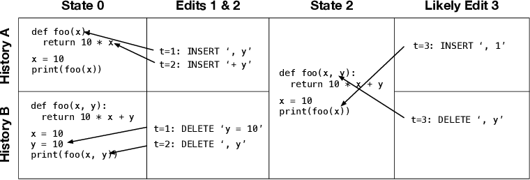 Figure 1 for Neural Networks for Modeling Source Code Edits