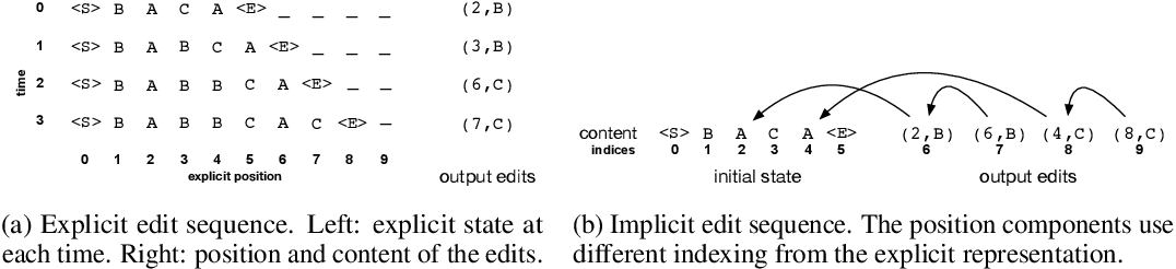 Figure 3 for Neural Networks for Modeling Source Code Edits