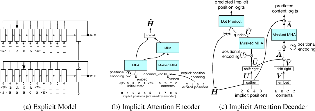 Figure 4 for Neural Networks for Modeling Source Code Edits