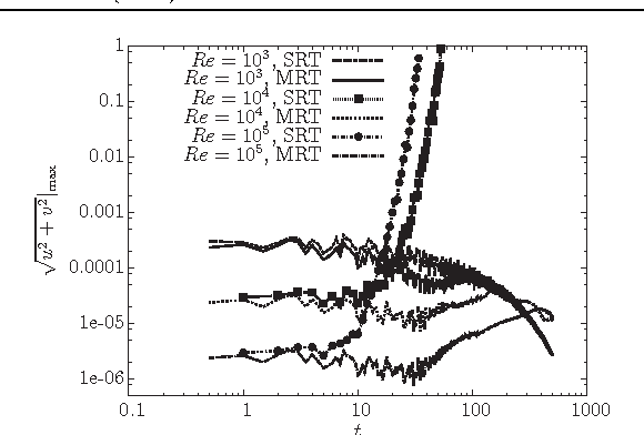 Figure 3. Comparison of the maximum velocity magnitude √ u2 + v2|max evolutions by the SRTand MRT-based hybrid LB-FD method at Re = 1×103, 1×104, 1×105, with Ca = 1, Cn = 0.2, Pe = 2 × 103, Nx = 20 and Nt = 80.