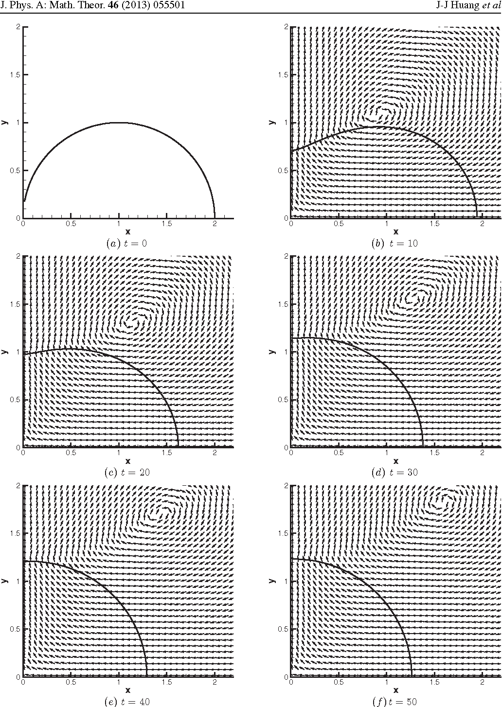 Figure 6. Snapshots of the interface and velocity field at t = 0, 10, 20, 30, 40, 50 by MRT-LB-FD with Re = 20, Ca = 1, Cn = 0.1, Pe = 5 × 103, Nx = 32 and Nt = 256.