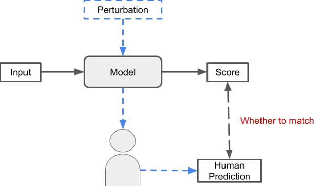 Figure 1 for New Perspective of Interpretability of Deep Neural Networks