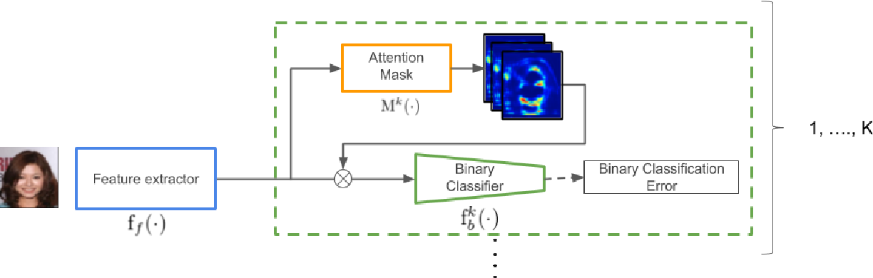 Figure 3 for New Perspective of Interpretability of Deep Neural Networks