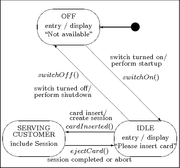 figure 2: a simple state machine diagram for atm