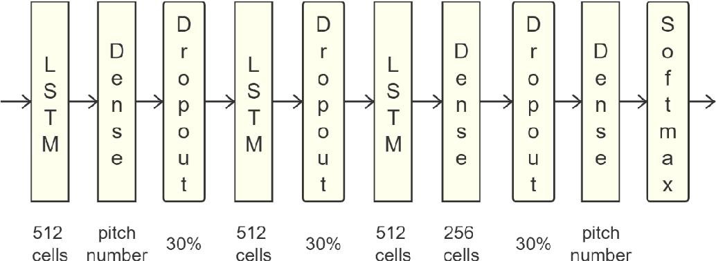 Figure 2 for LSTM Networks for Music Generation