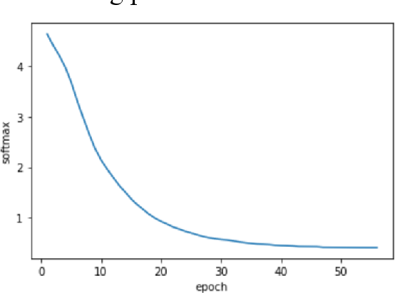 Figure 3 for LSTM Networks for Music Generation