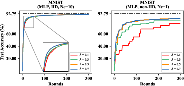 Figure 2 for Ternary Compression for Communication-Efficient Federated Learning