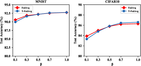 Figure 3 for Ternary Compression for Communication-Efficient Federated Learning
