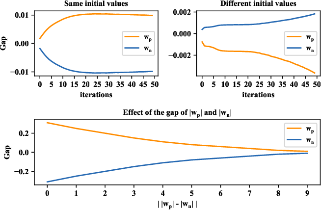 Figure 4 for Ternary Compression for Communication-Efficient Federated Learning