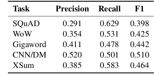 Figure 4 for Extract, Denoise, and Enforce: Evaluating and Predicting Lexical Constraints for Conditional Text Generation
