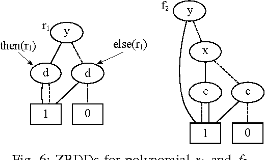 Boolean Grbner Basis Reductions On Datapath Circuits Using The