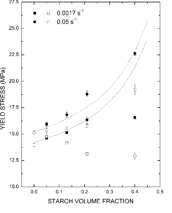 Figure 3 From Tensile Yield Properties Of Starch Filled Poly Ester