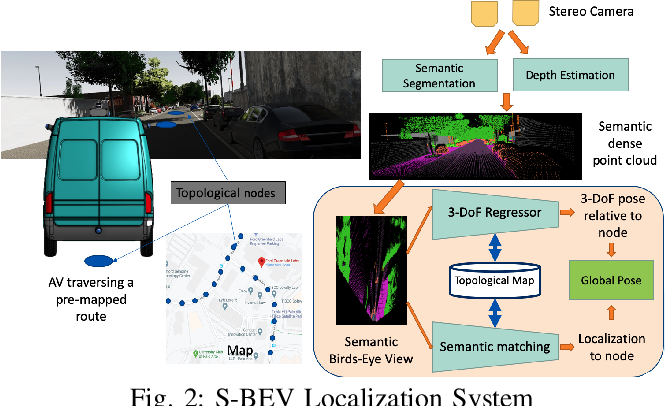 Figure 2 for S-BEV: Semantic Birds-Eye View Representation for Weather and Lighting Invariant 3-DoF Localization