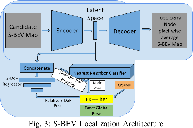 Figure 3 for S-BEV: Semantic Birds-Eye View Representation for Weather and Lighting Invariant 3-DoF Localization