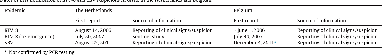 application of syndromic surveillance