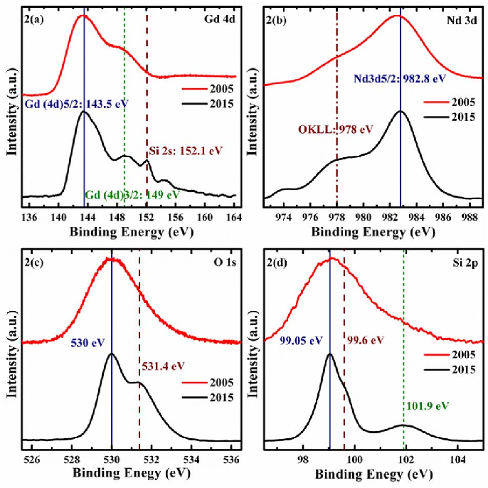 Figure 2 from Long-Term Stability of Epitaxial (Nd1–xGdx)2O3 Thin