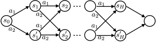 Figure 3 for Truncated Horizon Policy Search: Combining Reinforcement Learning & Imitation Learning