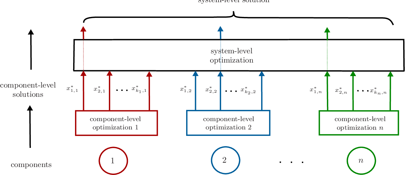 Figure 2: Two-stage bottom-up approach (adapted from [3]). First stage: optimal and near-optimal maintenance strategies x1,i till xki,i are determined for each component i in need of maintenance. Second stage: the optimal combination of component-level maintenance strategies is determined at the system level.