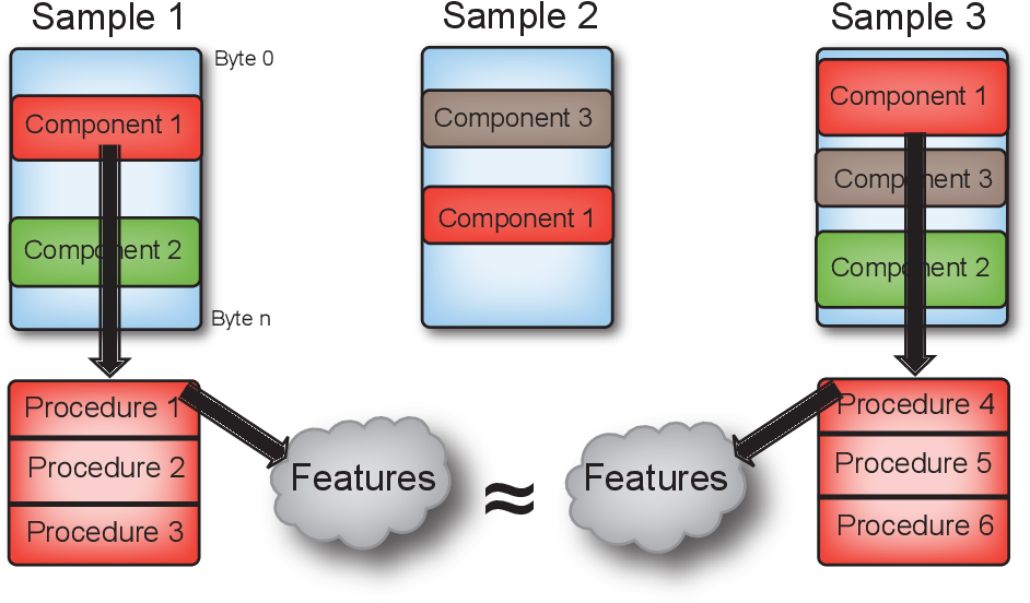 Figure 4 for Artificial Intelligence Based Malware Analysis