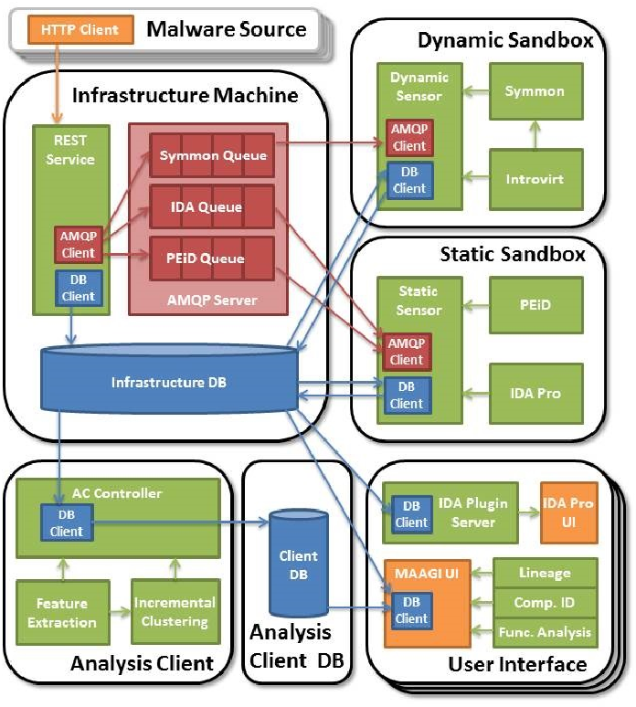 Figure 1 for Artificial Intelligence Based Malware Analysis