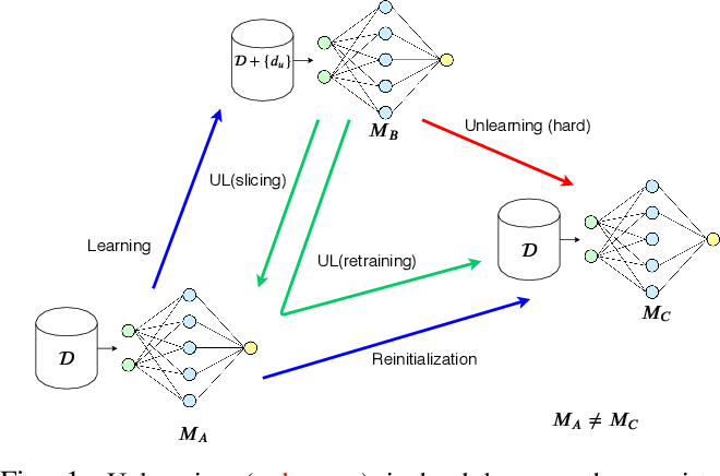 Figure 1 for Machine Unlearning