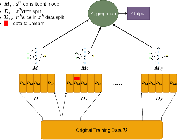Figure 2 for Machine Unlearning