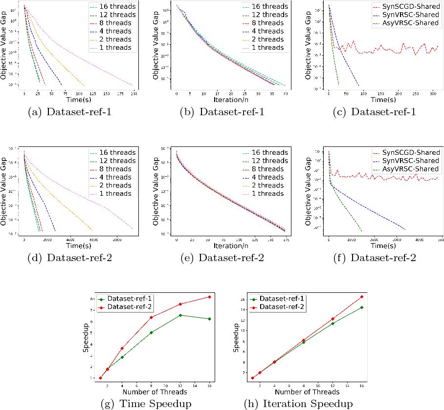 Figure 2 for Asynchronous Stochastic Composition Optimization with Variance Reduction