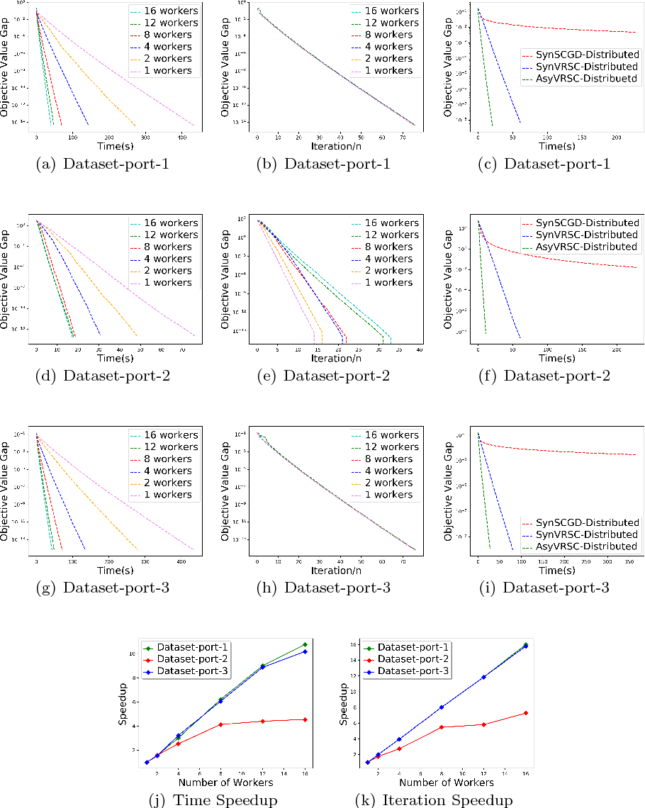 Figure 4 for Asynchronous Stochastic Composition Optimization with Variance Reduction