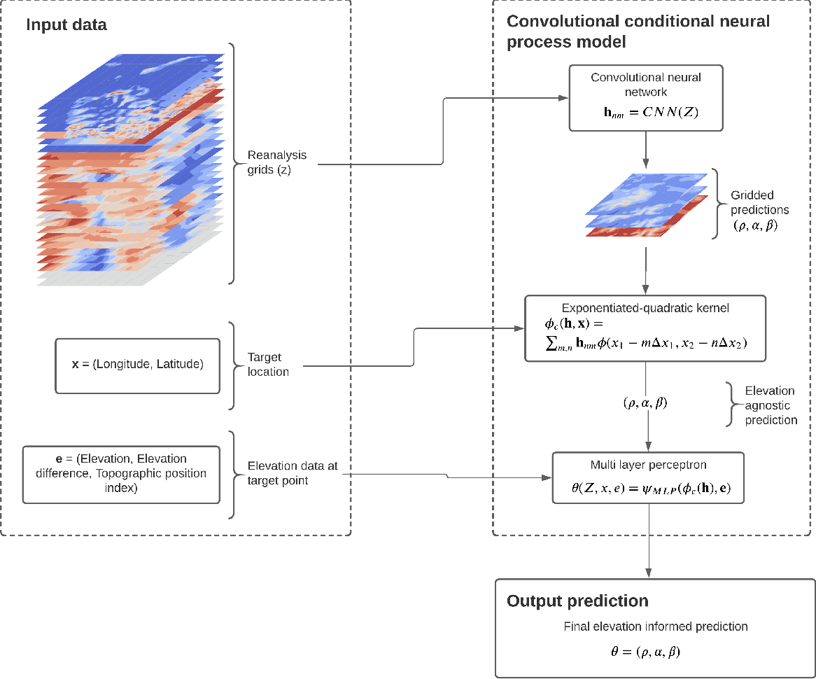 Figure 1 for Convolutional conditional neural processes for local climate downscaling