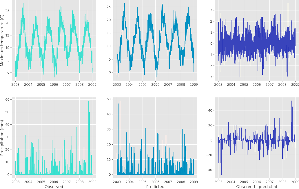 Figure 3 for Convolutional conditional neural processes for local climate downscaling