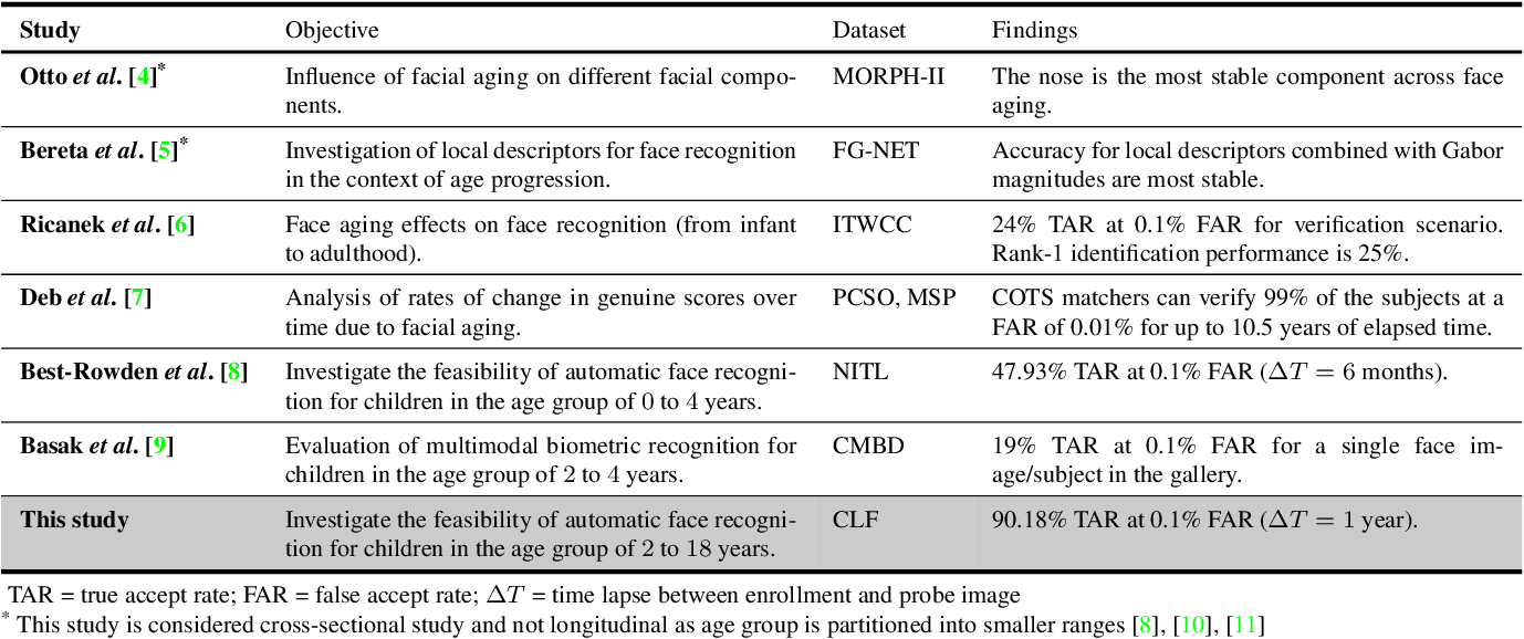 Figure 2 for Longitudinal Study of Child Face Recognition