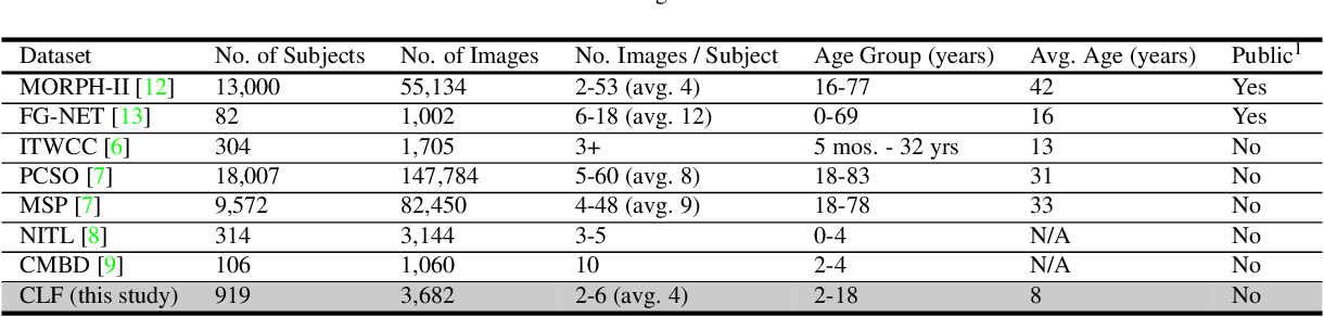 Figure 4 for Longitudinal Study of Child Face Recognition