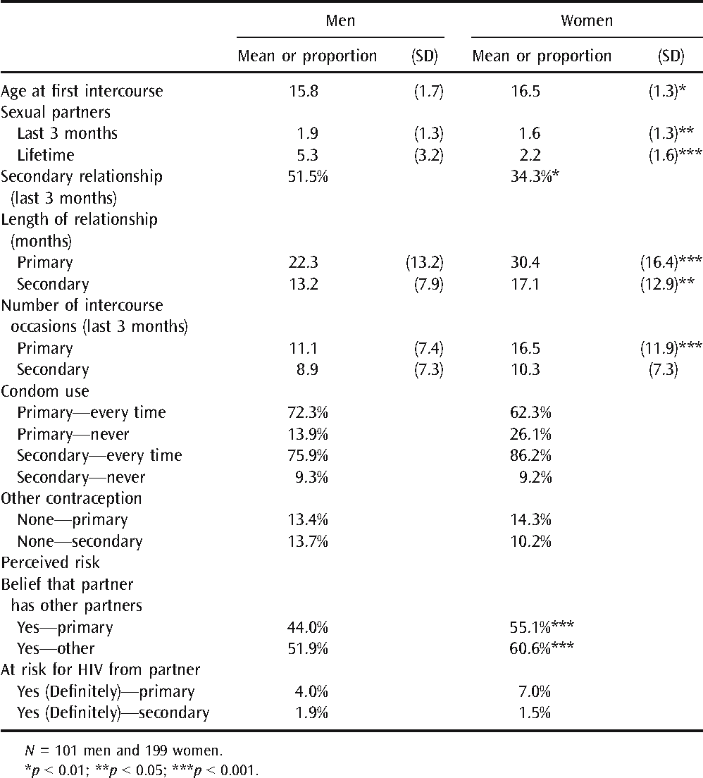Sexual behavior and relationship history among young adult men and women