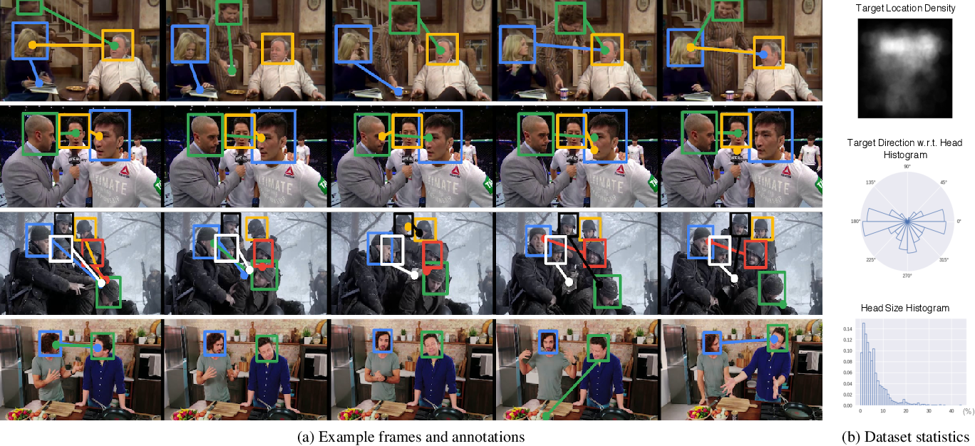 Figure 2 for Detecting Attended Visual Targets in Video