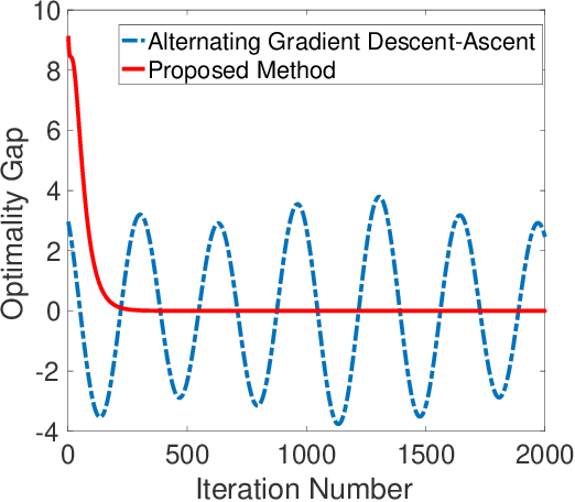 Figure 1 for Hybrid Block Successive Approximation for One-Sided Non-Convex Min-Max Problems: Algorithms and Applications