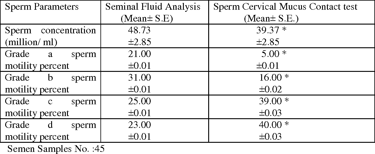 Table 1 from Evaluation of the Sperm Cervical Mucus Contact test